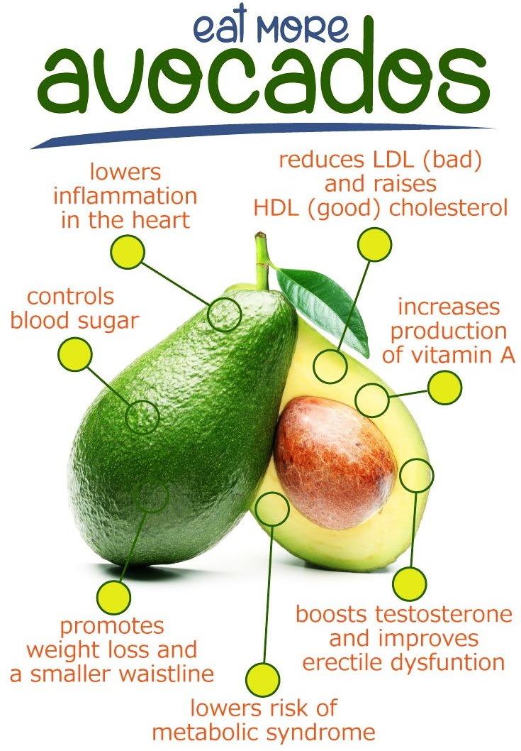 Amazing Avocados — Why is Avocado Healthy