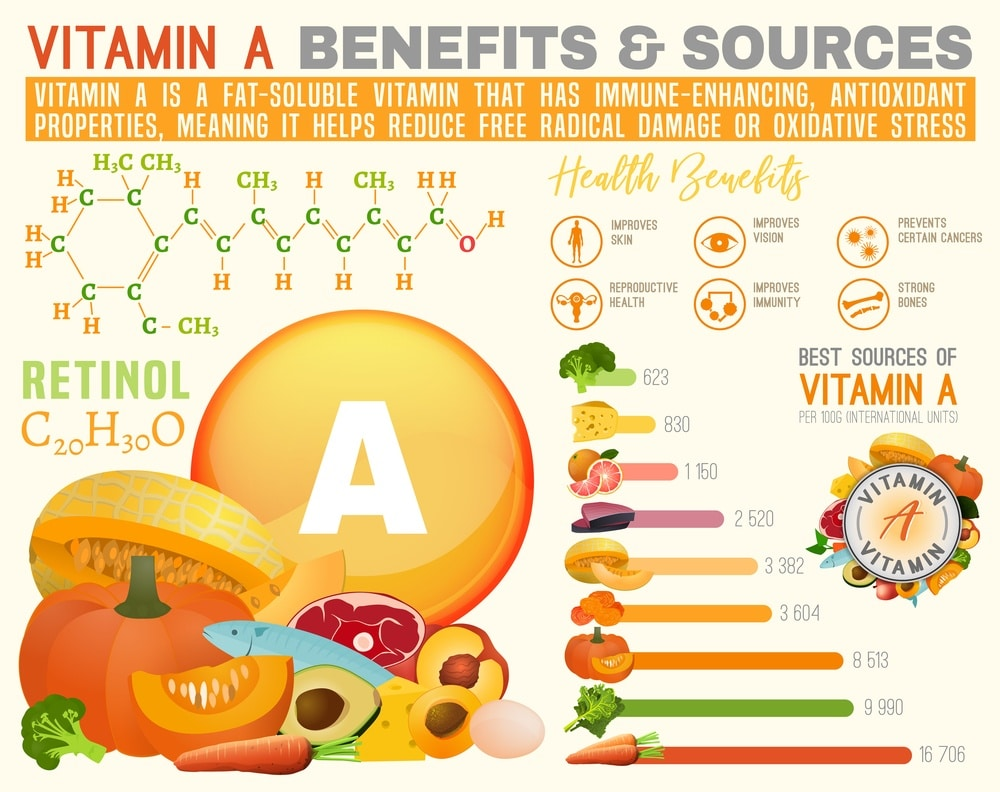 Best Benefits of Vitamin A & Best Food Sources