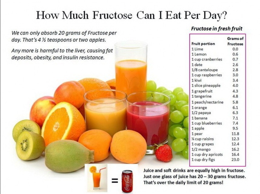 Fructose Malabsorption and How It Damages Your Digestive Health